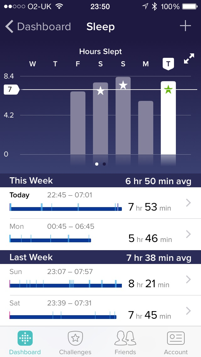 Fitbit Charge HR measuring your sleep patterns over the week